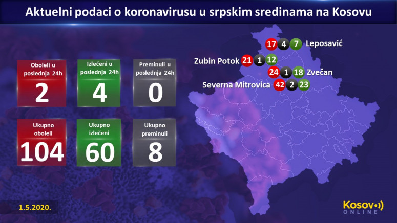 Dva nova slučaja zaraze koronavirusom u srpskim sredinama na KiM