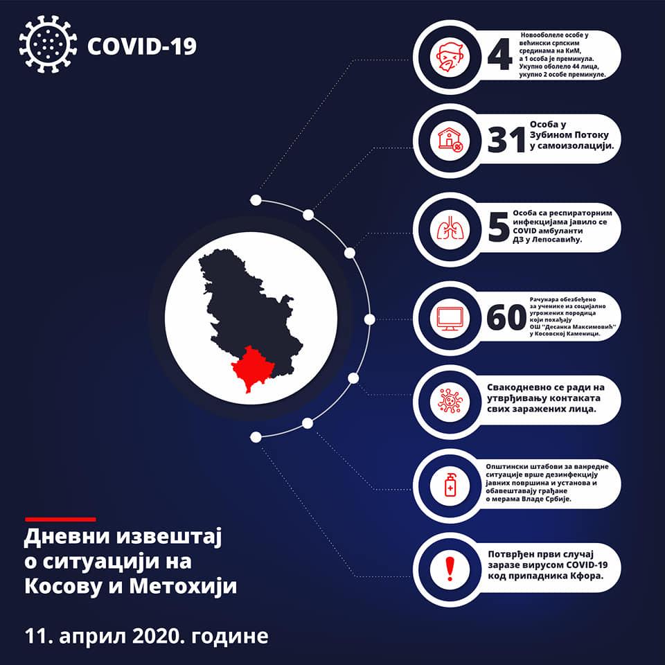 Đurić: 31 lice u samoizolaciji u Zubinom Potoku, sedmoro danas testirano