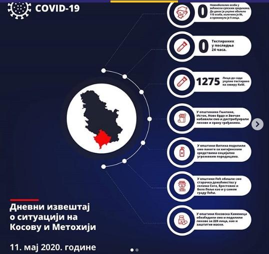 Đurić: Danas prvi put nije bilo testiranih u većinski srpskim sredinama na KiM