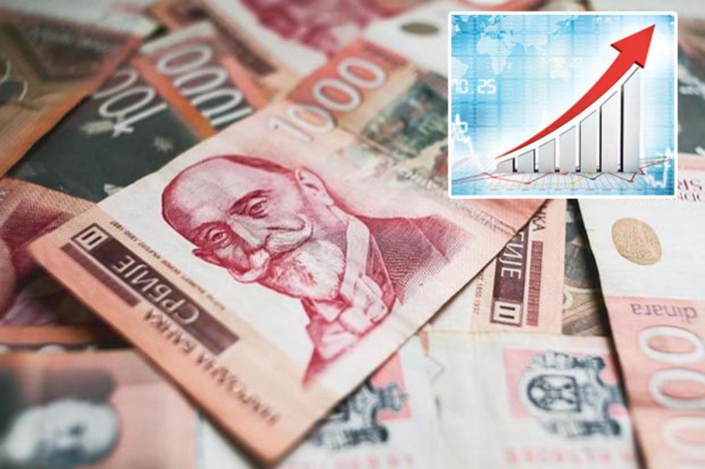 BDP Srbije porastao 5,0 posto u prvom kvartalu 2020